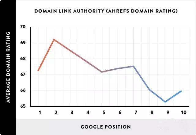 大数据告诉你:Google排名高的是什么样的页面 ?