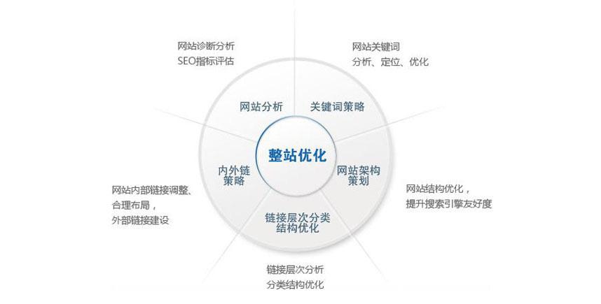 南通网站SEO优化之网站突然被百度降权的原因解析