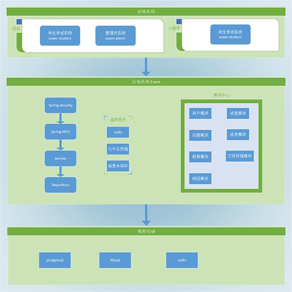 学之思在线考试系统软件架构图.png